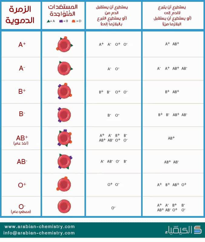 جدول-التبرع-بالدم