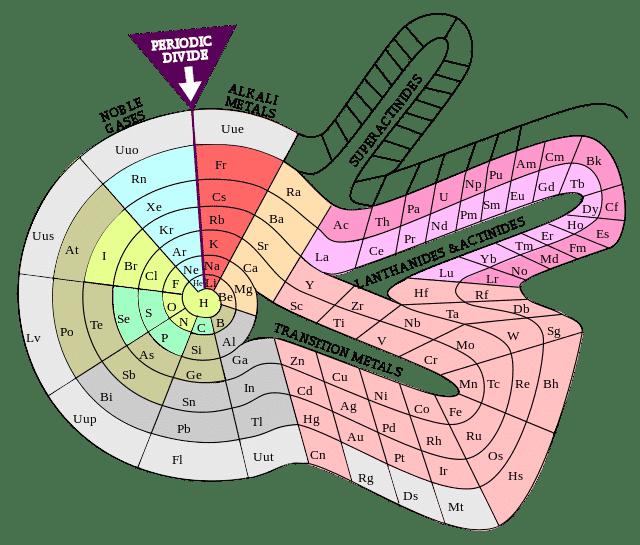 أشكال أخرى للجدول الدوري