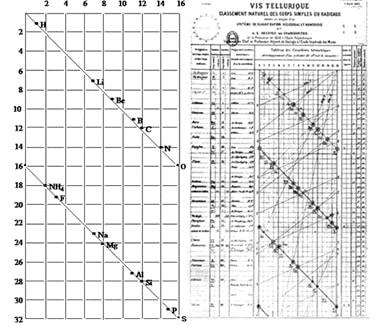 جدول كانكورتي