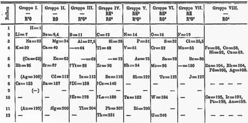 جدول مندلييف
