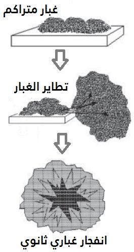 الانفجارات الغبارية_الفرق بين الانفجارات