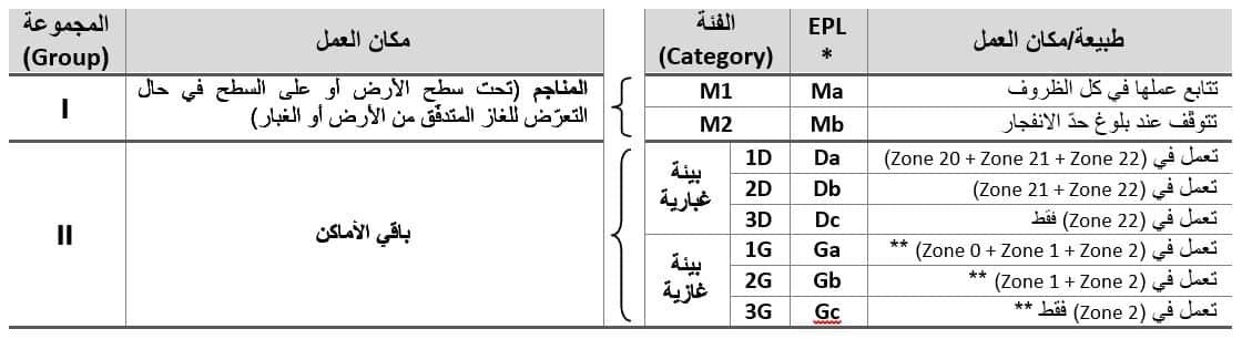 * الرمز EPL خاص باللجنة الكهروتقنية الدولية IEC، ويدلّ على مستوى حماية المعدّات (Equipment Protection Level). أما رموز المحموعات والفئات المذكورة في الجدول فهي وفقاً للتوجيه الأوروبي ATEX. ** تشترك المناطق الغازية الثلاثة (Zone 0 + Zone 1 + Zone 2) في طريقة تصنيفها مع المناطق الغبارية الثلاثة (Zone 20 + Zone 21 + Zone 22).