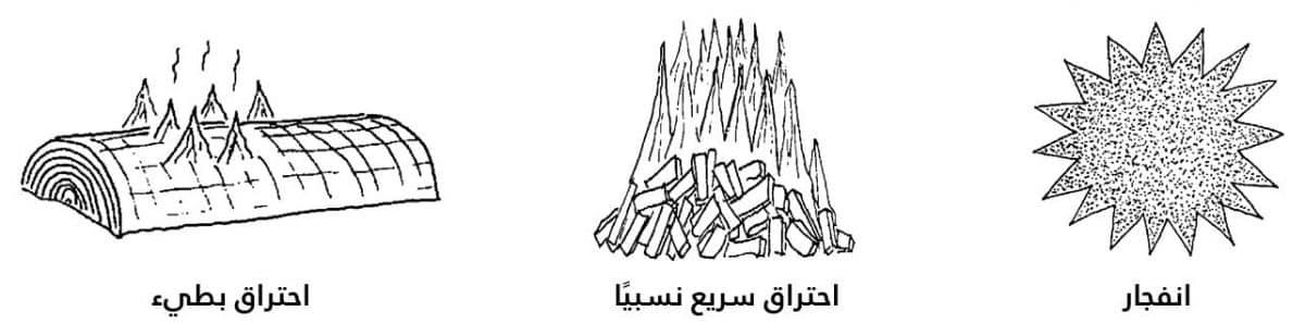 الانفجارات الغبارية_وصف الحالة بالانفجار